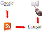 google-alerts-as-sms-alerts-blue-print